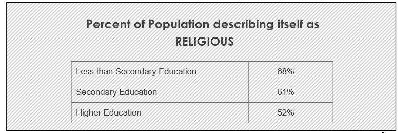 religie educatie