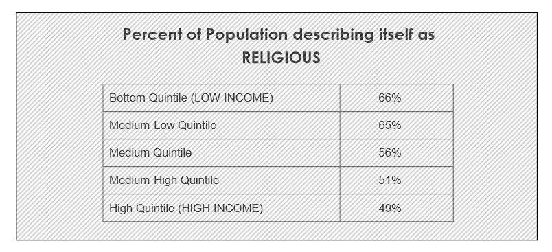 religie venituri
