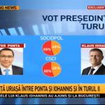 In 2014, TOATE sondajele anuntau ca Ponta va castiga cu peste 55%. Acum, aceleasi case de sondaje dau PSD cu peste 40%