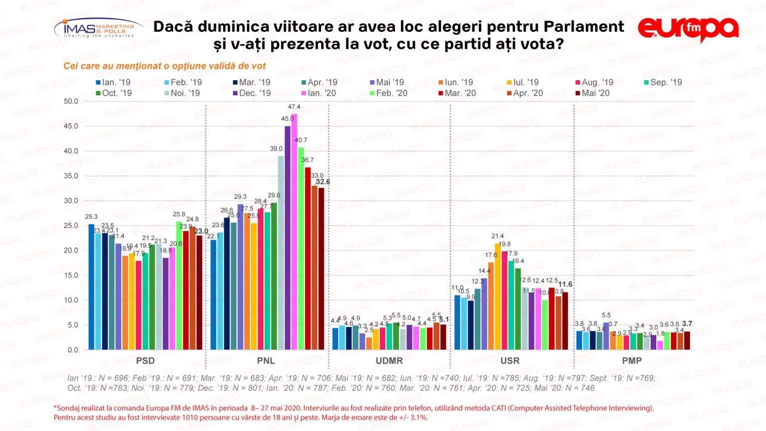 Sondaj IMAS : PNL se mentine pe primul loc. PSD continua sa scada ..